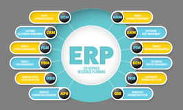 Erp system Royalty Free Stock Image