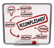 Erreichtes Wort-Ideen-Strategie-Aktionsplan-Brett-Diagramm Lizenzfreie Stockbilder