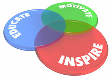 Erziehen Sie motivieren anspornen Venn Diagram Circles Lizenzfreies Stockfoto