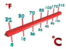 Escala comparativa da temperatura Imagens de Stock Royalty Free