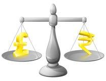Escala conceptos de las tasas de cambio Imagen de archivo libre de regalías