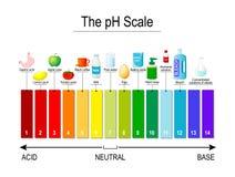 Escala del pH Indicador universal pH Tiras de prueba libre illustration