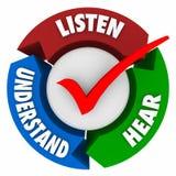 Escute ouvem-se para compreender o ciclo do sistema de aprendizagem das setas Fotografia de Stock