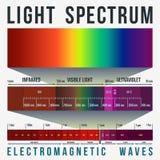 Espectro ligero Infographic Fotografía de archivo libre de regalías