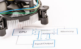 Esquema circular electrónico con el refrigerador de la CPU Fotos de archivo libres de regalías
