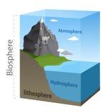Esquema da biosfera Imagens de Stock Royalty Free