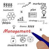 esquema da gestão da escrita da mão do negócio Imagem de Stock Royalty Free