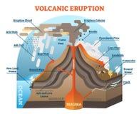 Esquema da ilustração do vetor da erupção vulcânica Foto de Stock Royalty Free