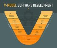 esquema da programação de software do V-modelo imagens de stock