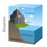 Esquema de la biosfera Imágenes de archivo libres de regalías