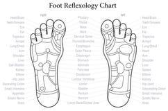 Esquema de la carta del Reflexology del pie Foto de archivo libre de regalías