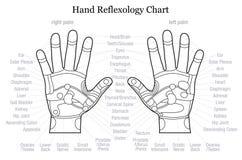 Esquema de la descripción de la carta del reflexology de la mano Foto de archivo libre de regalías