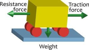 Esquema de la física Fuerza de la tracción stock de ilustración