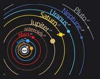 Esquema do planeta do sistema solar Fotografia de Stock