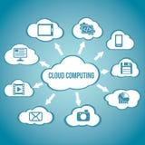 Esquema do sumário da tecnologia informática da nuvem Foto de Stock Royalty Free