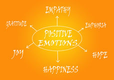 Esquema positivo das emoções Imagem de Stock