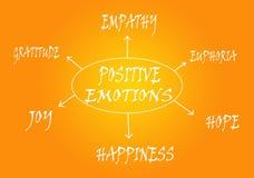 Esquema positivo de las emociones Imagen de archivo