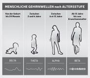 Essere umano Brain Waves dal diagramma di grafico di età - siluette della gente - lingua tedesca royalty illustrazione gratis
