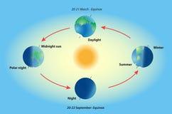 Estação na terra do planeta. Equinócio e solstice. Imagem de Stock