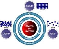 Estados de la materia y de transiciones ilustración del vector