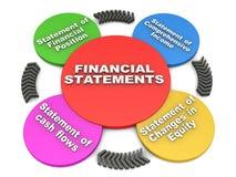 Estados financieros ilustración del vector