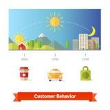 Estatísticas médias do comportamento do dia do cliente ilustração stock