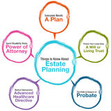 Estate Planning Chart Stock Photo