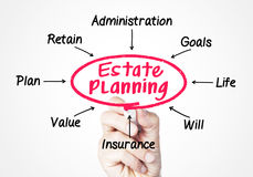 Estate planning. Concept sketched on screen stock photos