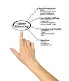 Estate Planning Royalty Free Stock Photos