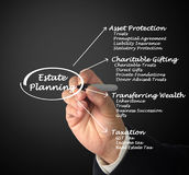 Estate Planning. Presenting diagram of Estate Planning Stock Images