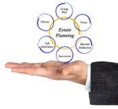 Estate Planning. Presenting diagram of Estate Planning royalty free illustration