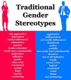 Estereótipos de gênero ilustração do vetor