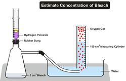 Estimate Concentration of Household Bleach Experiment. Including all required lab elements hydrogen peroxide rubber bung water container measuring cylinder Royalty Free Stock Photo