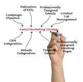 Estratégia de marketing do email fotos de stock
