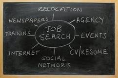 Estrategia de búsqueda de trabajo Fotografía de archivo