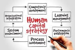 Estrategia del capital humano Foto de archivo libre de regalías