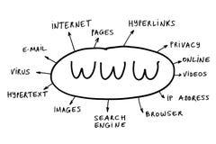 Estratto di WWW Immagini Stock