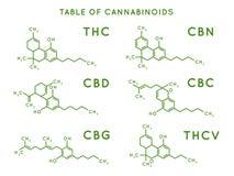 Estructura de Cannabinoid Estructuras moleculares de Cannabidiol, fórmula de THC y de CBD Vector de las moléculas de la marijuana ilustración del vector