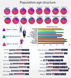 Estructura de edad de la población Foto de archivo libre de regalías