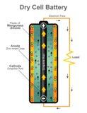 Estructura de la batería de la pila seca diseño gráfico de vector Imagenes de archivo