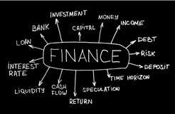Estructura esquemática de la planificación financiera Fotos de archivo