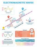 Estrutura científica e parâmetros da onda eletromagnética, diagrama da ilustração do vetor com comprimento de onda, amplitude e f ilustração stock