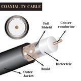 Estrutura coaxial do cabo da tevê Tipo de um cabo bonde ilustração stock