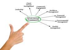 Estrutura da governança imagens de stock