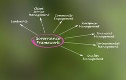Estrutura da governança ilustração stock