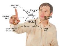 Estrutura da tributação fotografia de stock