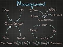 Estrutura de gestão Fotos de Stock Royalty Free
