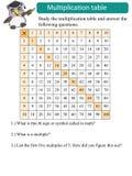 Estudio de la tabla de multiplicación de las matemáticas Foto de archivo