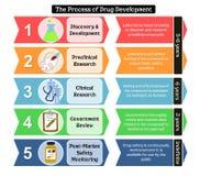 Etapas do desenvolvimento da droga com detalhes ilustração royalty free