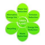 Etiket in Vorm van Bloem met de Markeringen van de Ecologie Stock Afbeeldingen